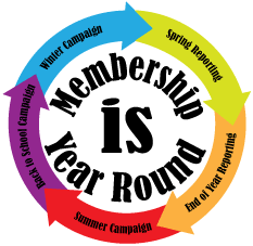 Membership Is Year Round